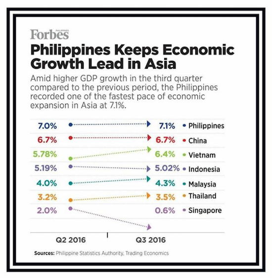 phl-growth-graph-1